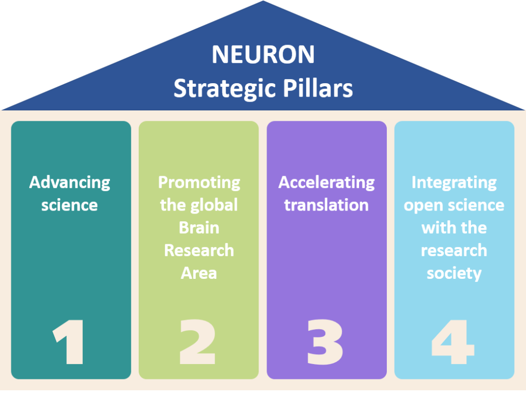 Advancing science, Promoting the global Brain Research Area, Accelerating translation, Integrating open science with the research society