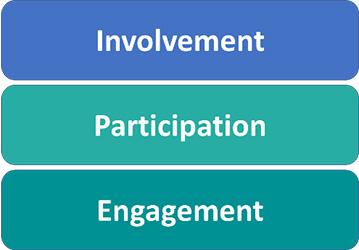 Involvement, Participation, Engagement